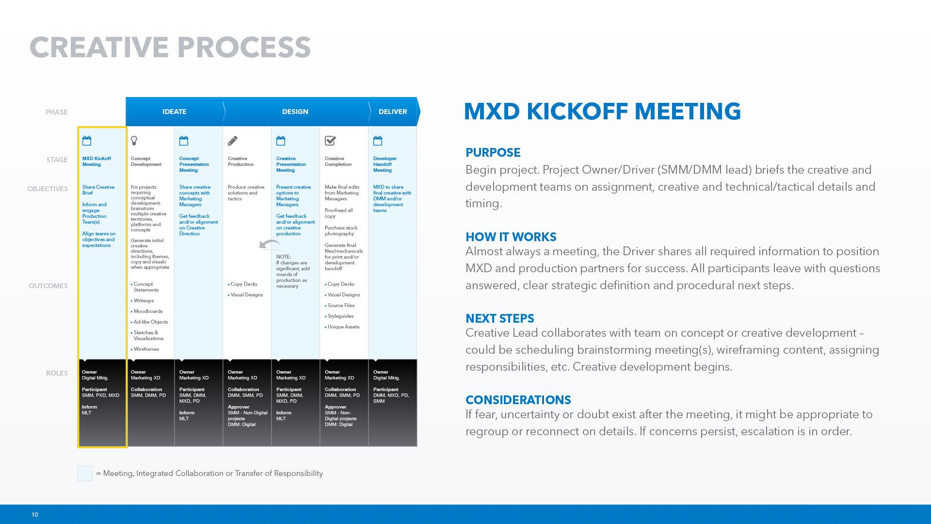 MXD-Process-10
