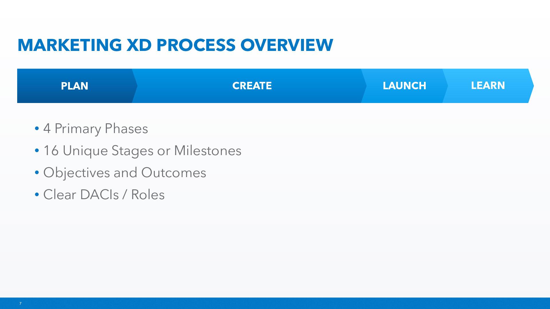 MXD-Process-7