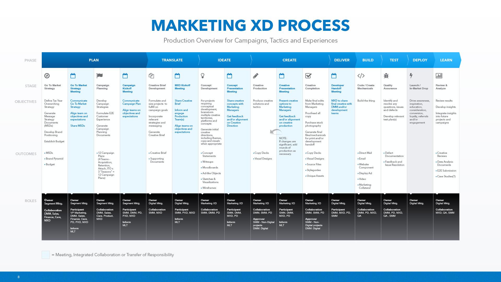MXD-Process-8